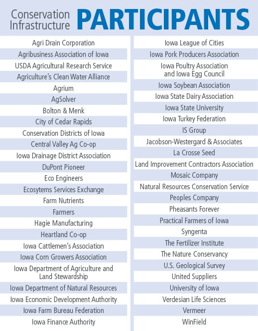List of Conservation Infrastructure participants