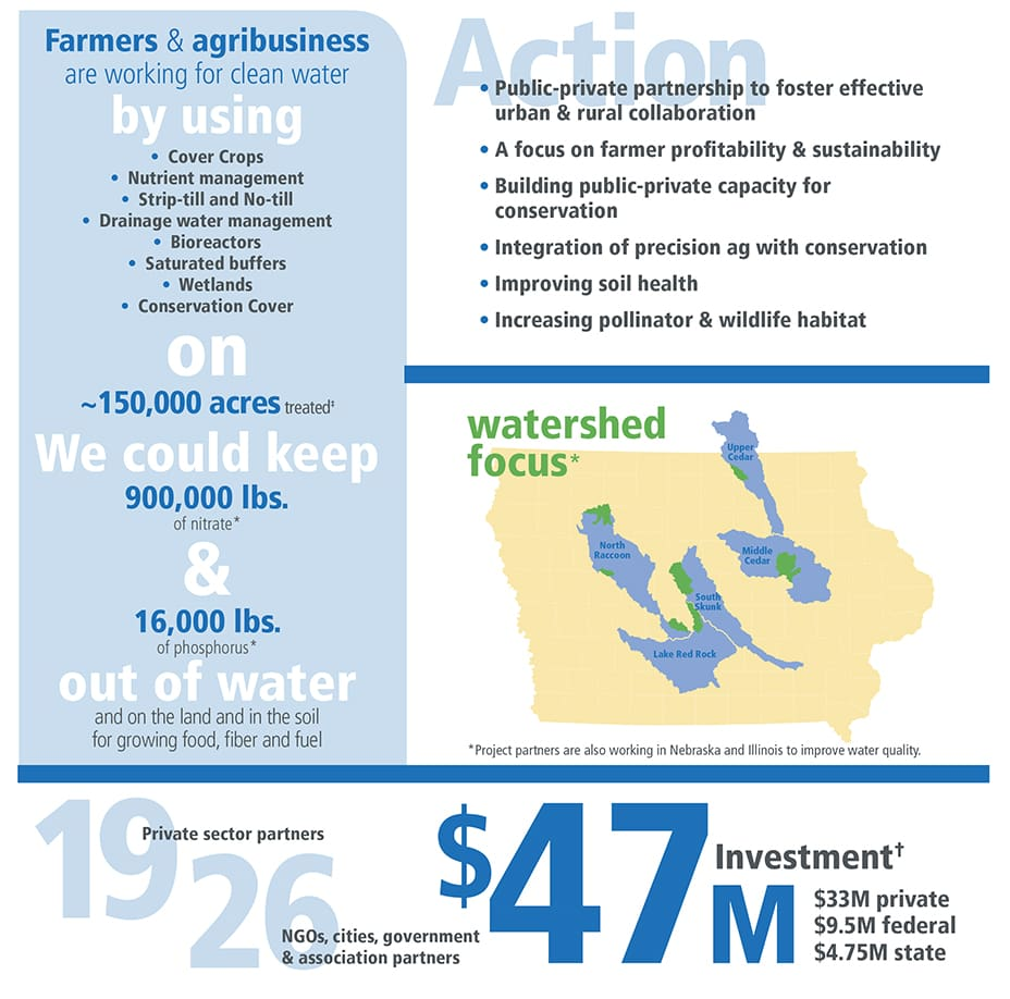 Regional Conservation Partnership Program (RCPP) Infographic