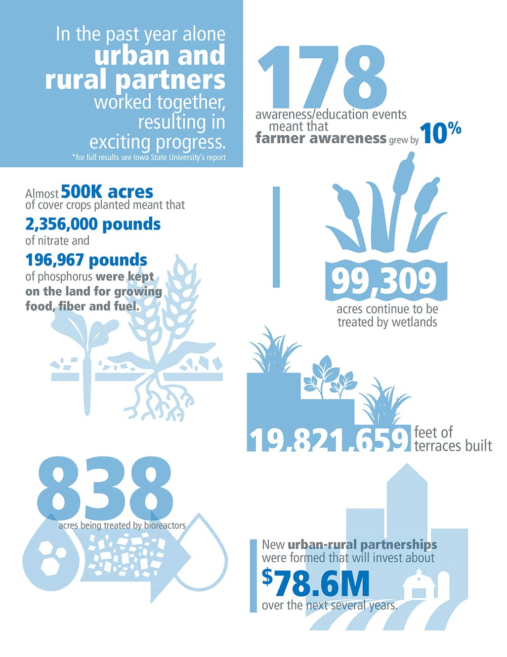 Info-graphic of urban and rural partnership progress in 2016 for water quality in Iowa