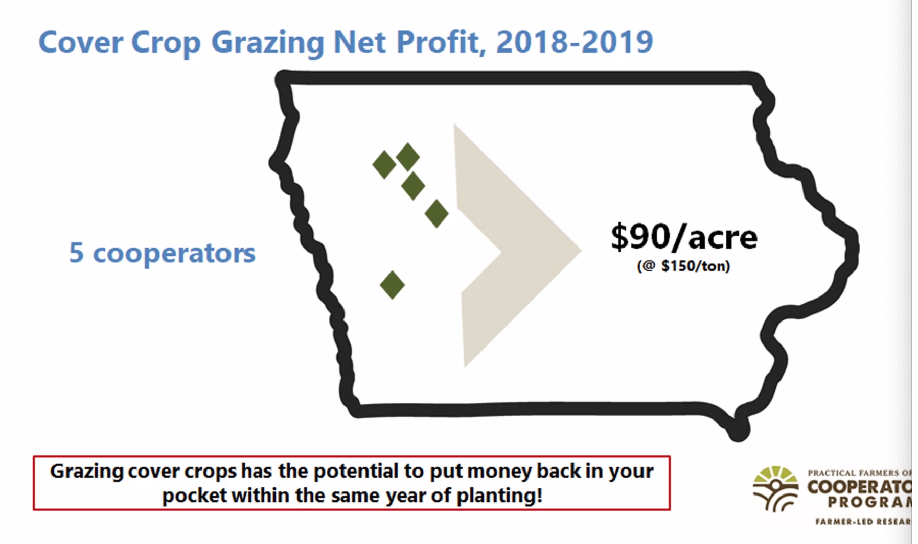 Grazing cover crops has teh potential to put money back in your pocket within the same year of planting.