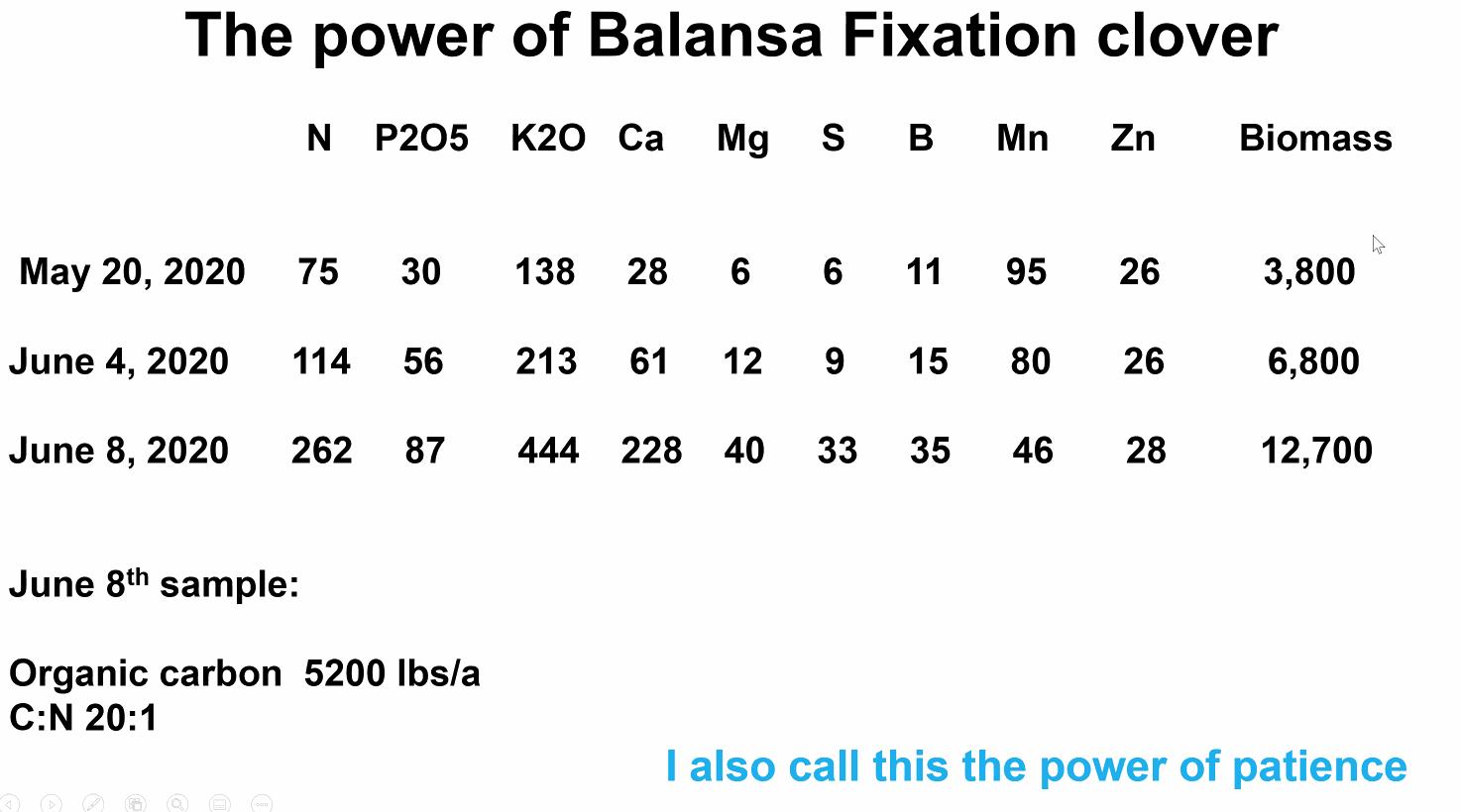 Power of Balansa Clover Fixation